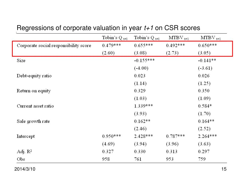 Regressions of corporate valuation in year