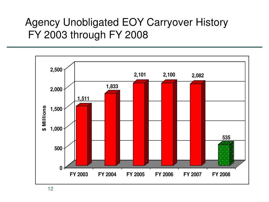 Agency Unobligated EOY Carryover History