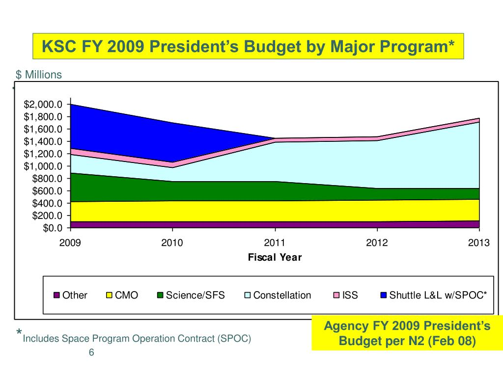 KSC FY 2009 President's Budget by Major Program*