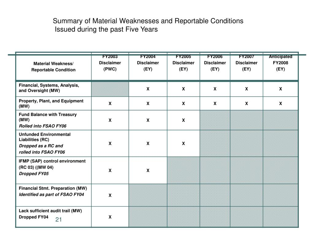 Summary of Material Weaknesses and Reportable Conditions
