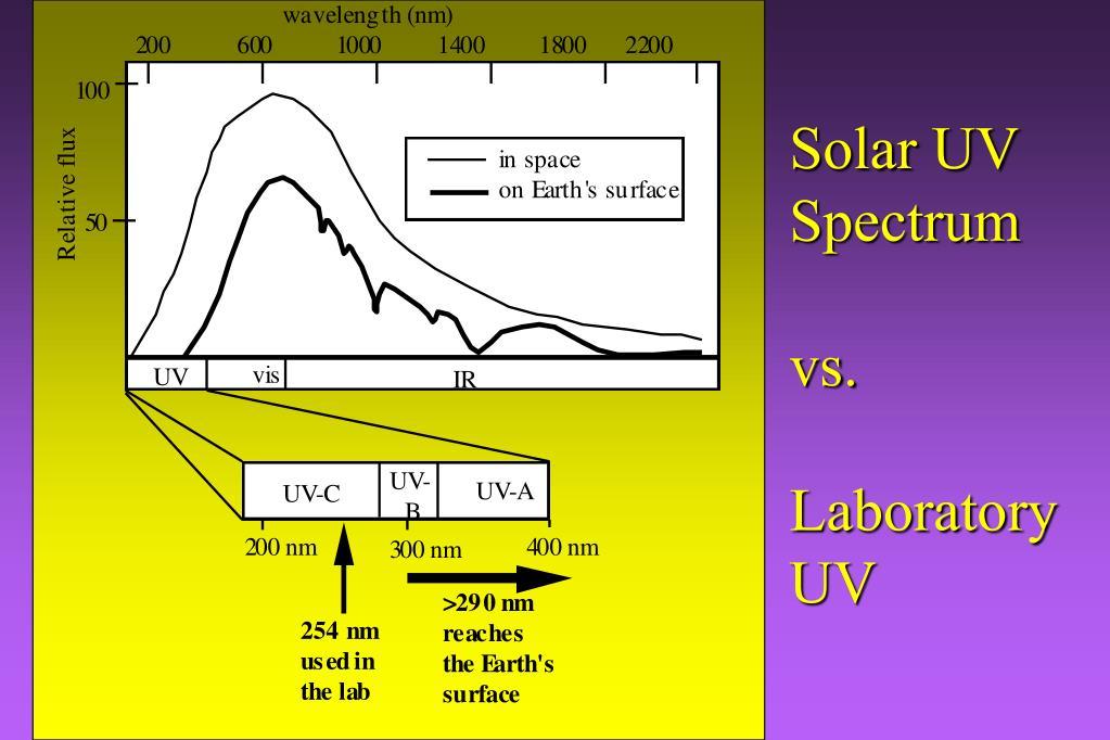 Solar UV