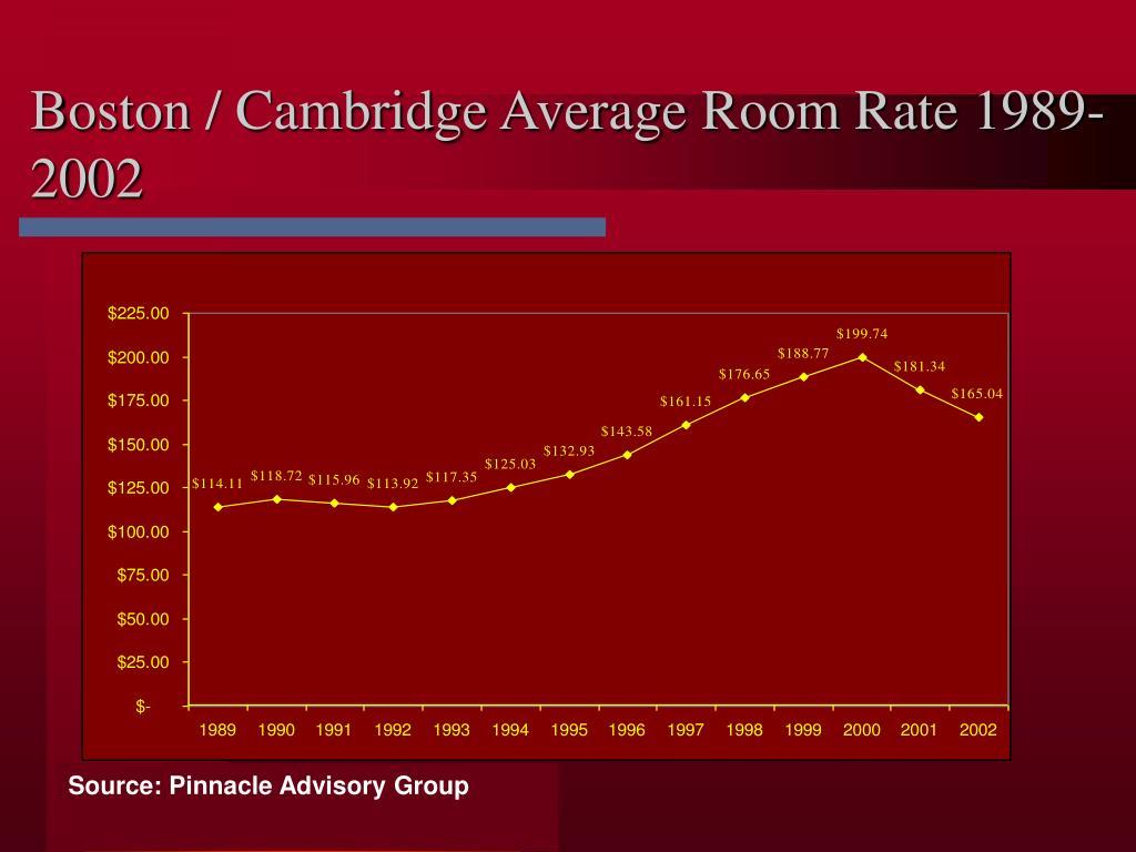 Boston / Cambridge Average Room Rate 1989-2002