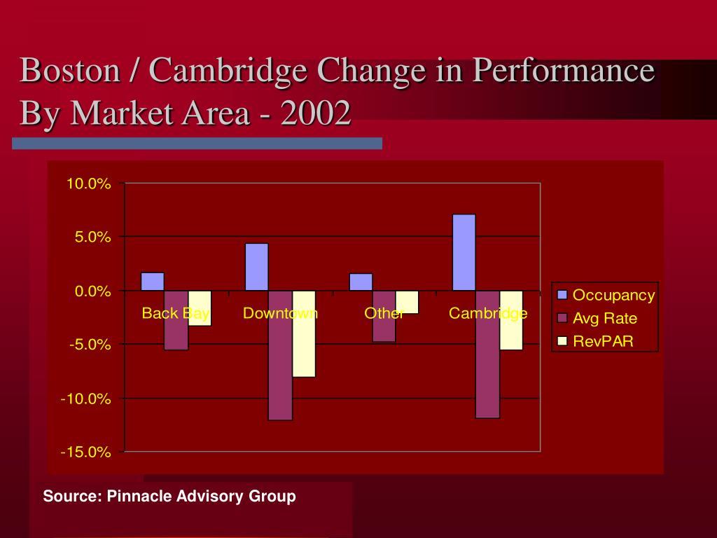 Boston / Cambridge Change in Performance