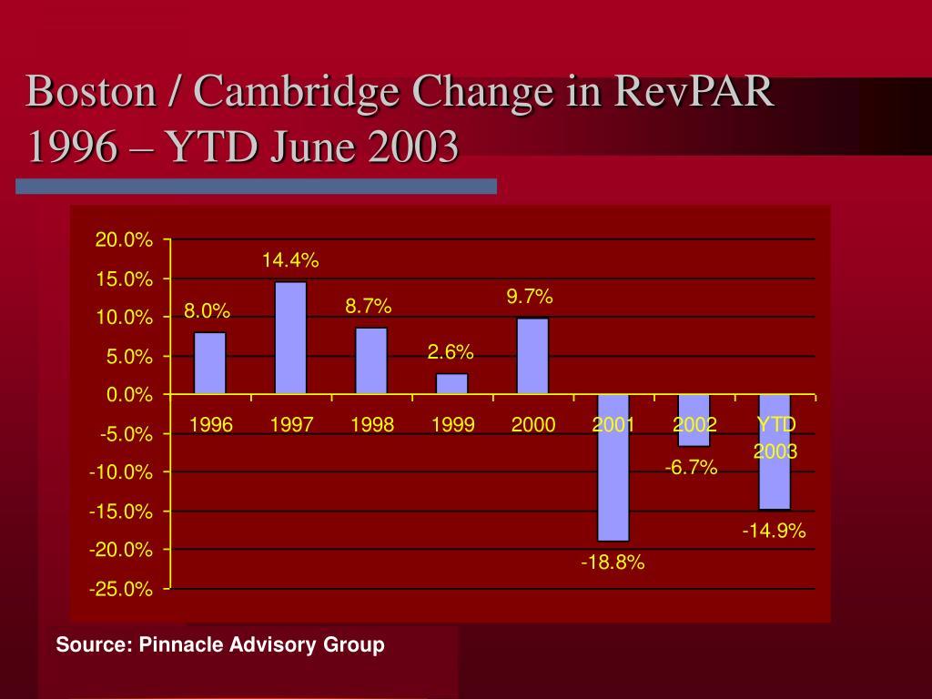 Boston / Cambridge Change in RevPAR
