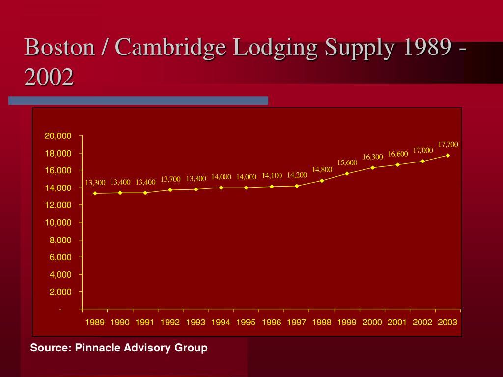 Boston / Cambridge Lodging Supply 1989 - 2002