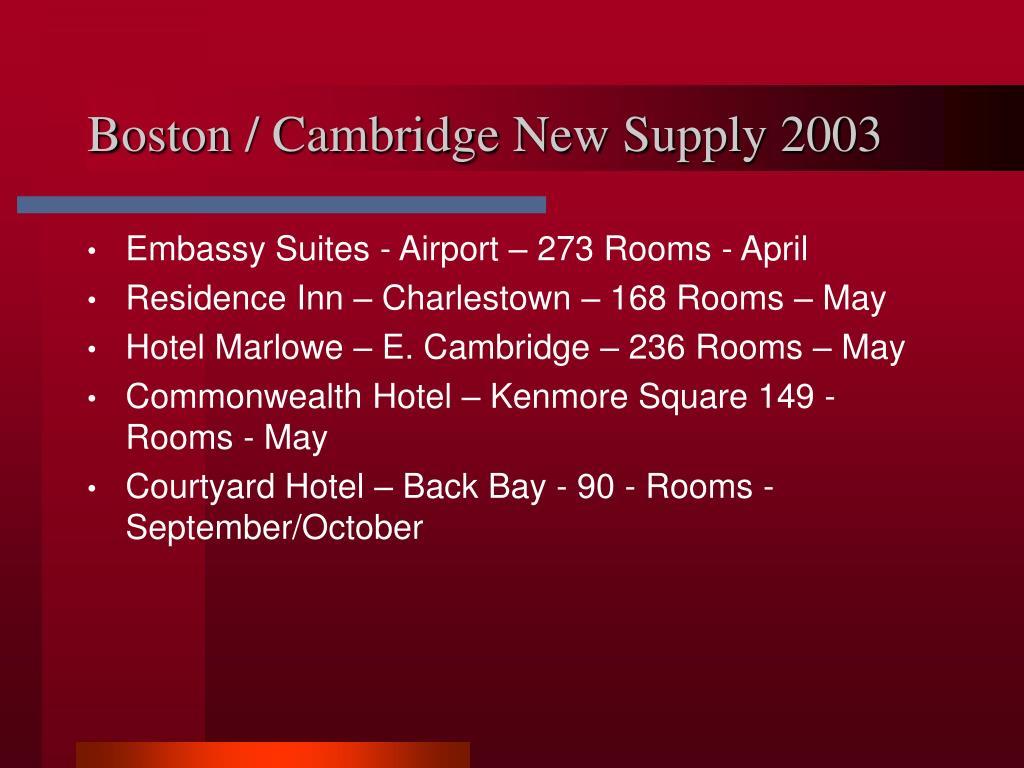 Boston / Cambridge New Supply 2003