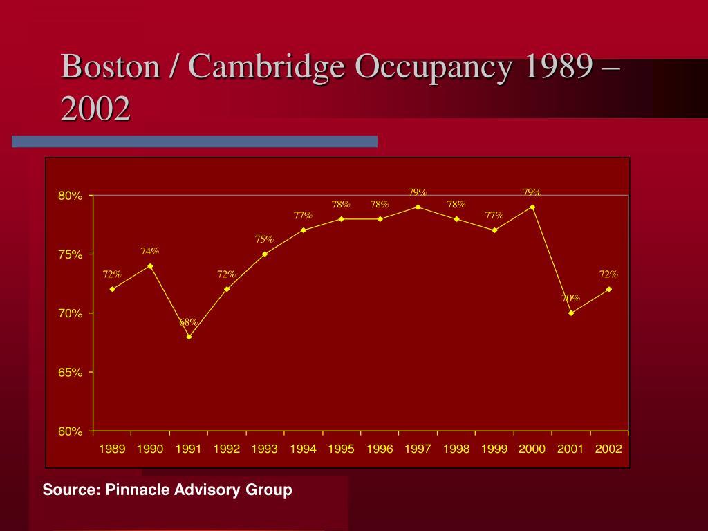 Boston / Cambridge Occupancy 1989 – 2002