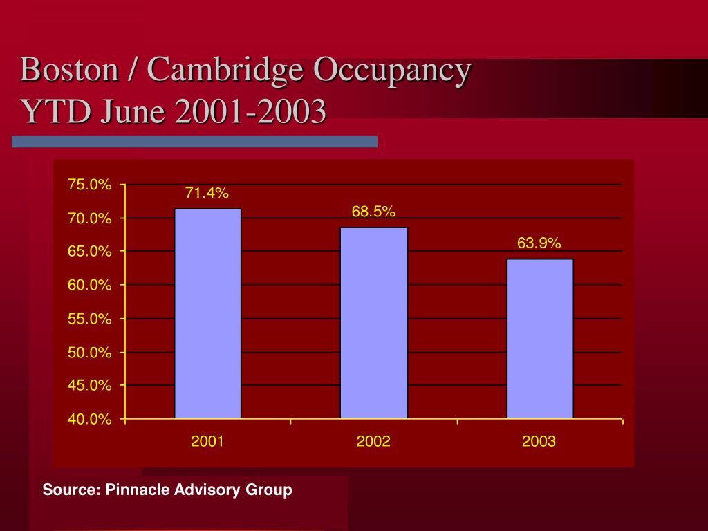 Boston / Cambridge Occupancy