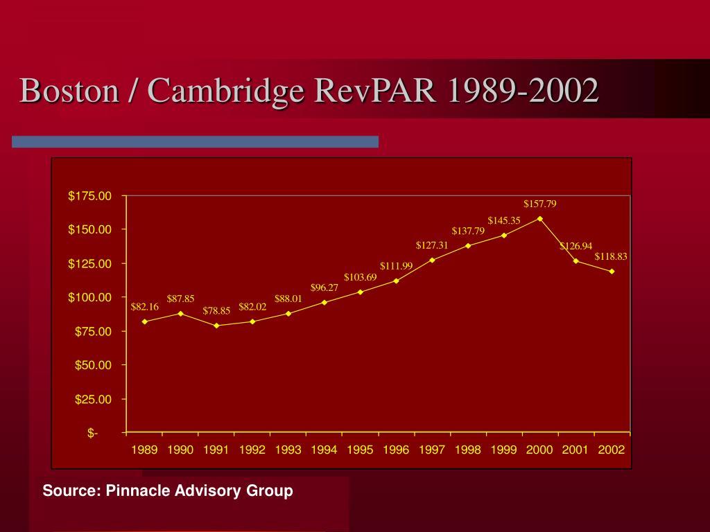 Boston / Cambridge RevPAR 1989-2002