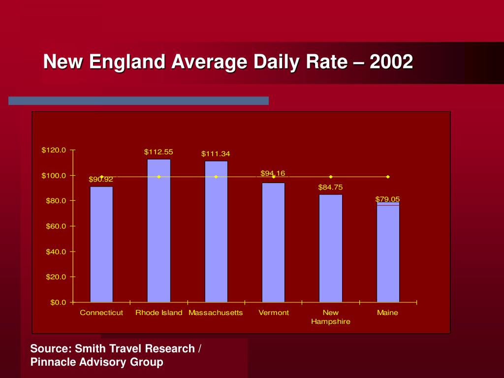 New England Average Daily Rate – 2002