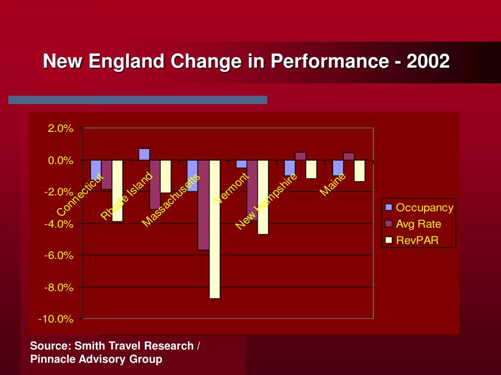 New England Change in Performance - 2002