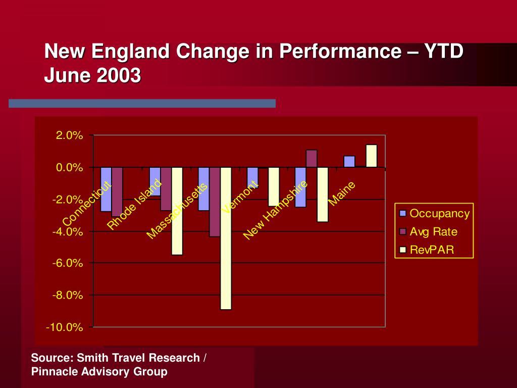 New England Change in Performance – YTD June 2003
