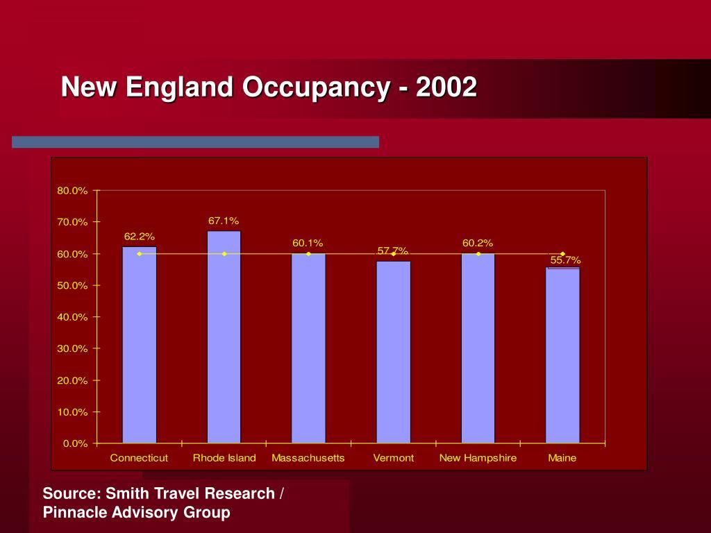 New England Occupancy - 2002