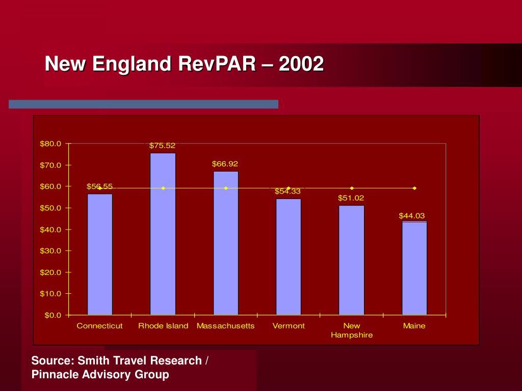 New England RevPAR – 2002
