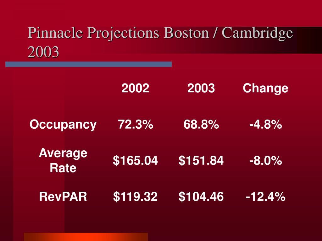 Pinnacle Projections Boston / Cambridge 2003