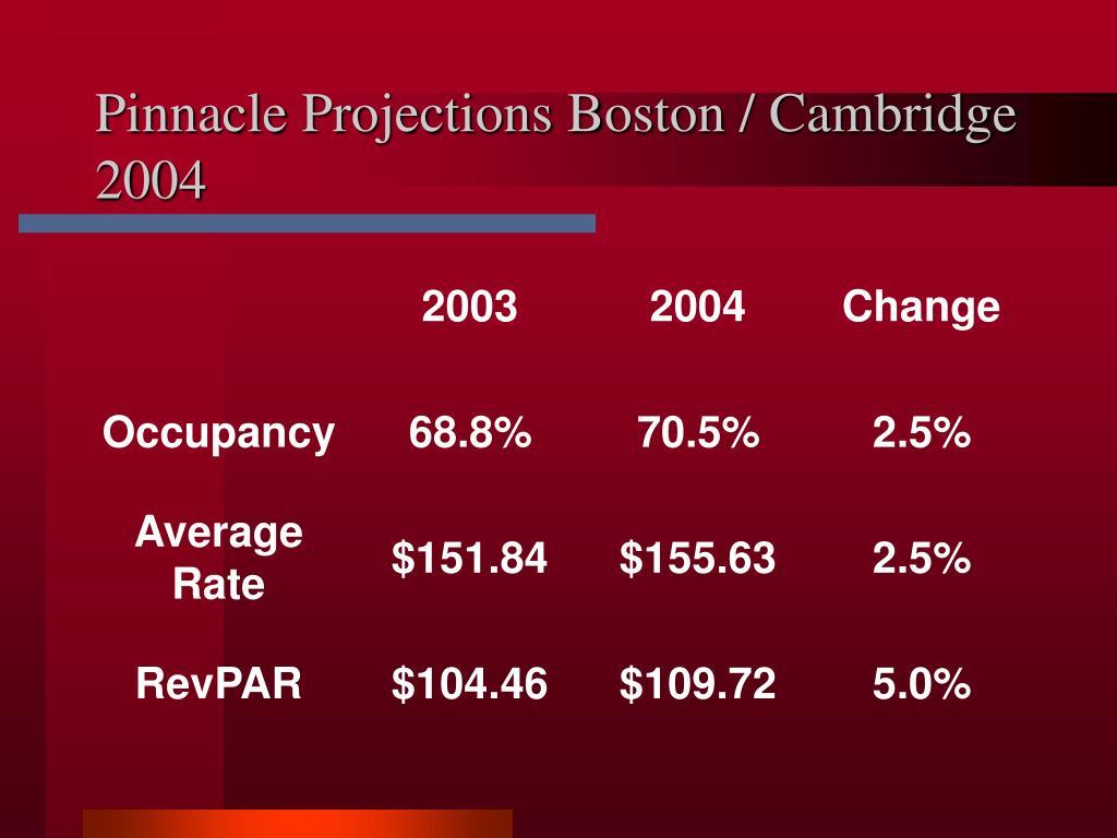 Pinnacle Projections Boston / Cambridge 2004
