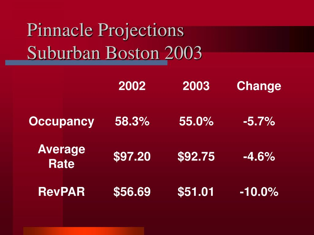 Pinnacle Projections