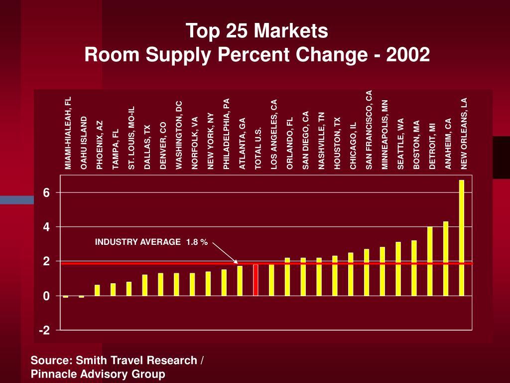 Top 25 Markets