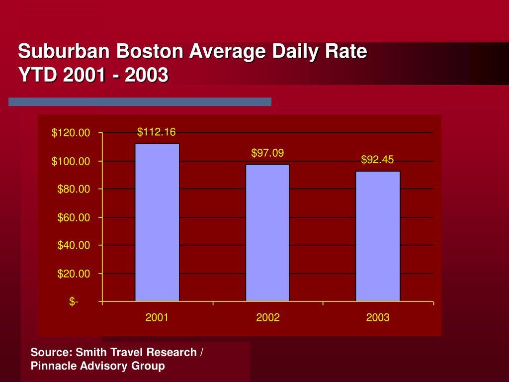 Suburban Boston Average Daily Rate