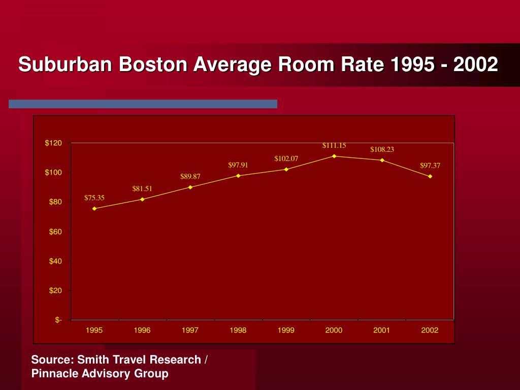Suburban Boston Average Room Rate 1995 - 2002