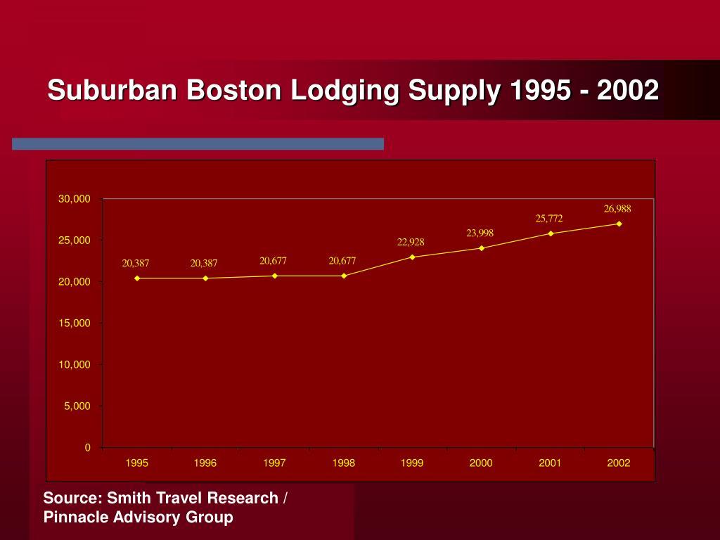 Suburban Boston Lodging Supply 1995 - 2002