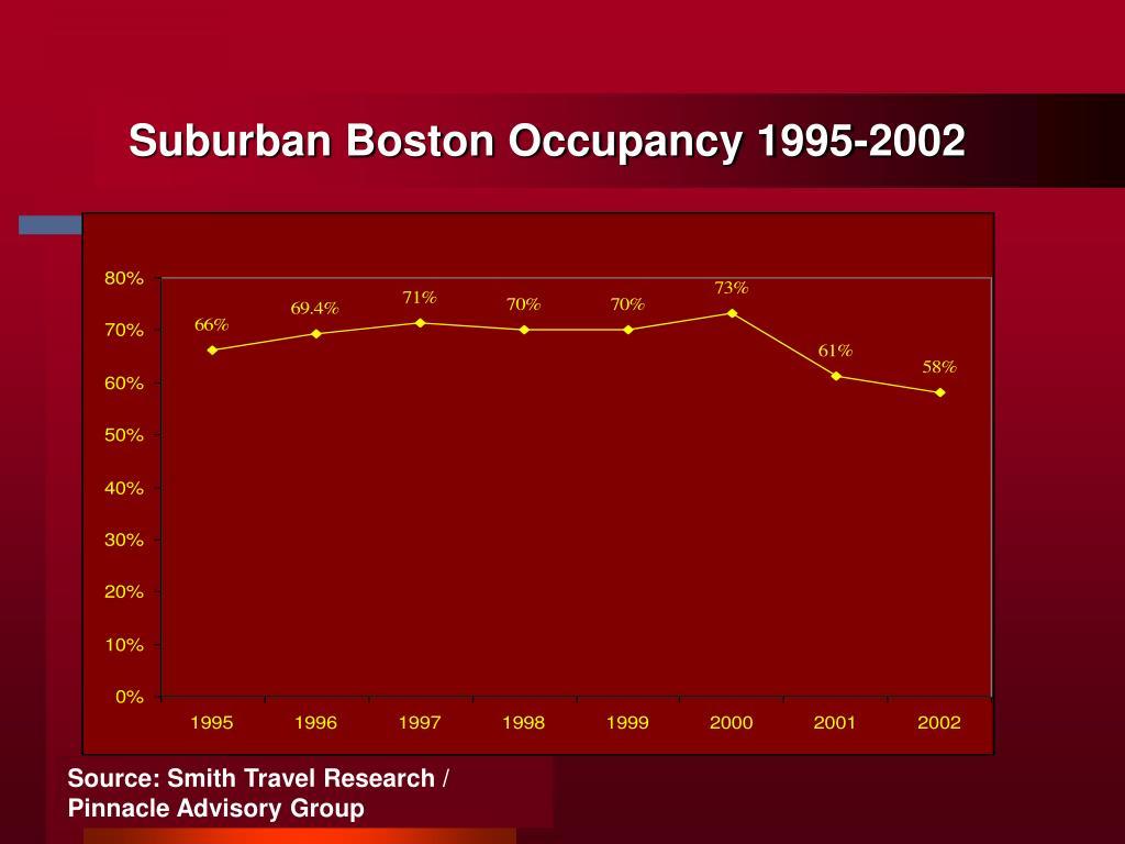 Suburban Boston Occupancy 1995-2002