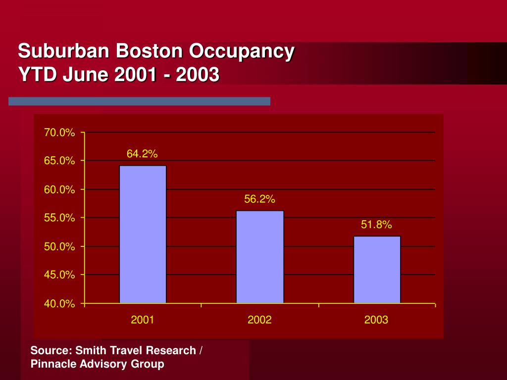 Suburban Boston Occupancy