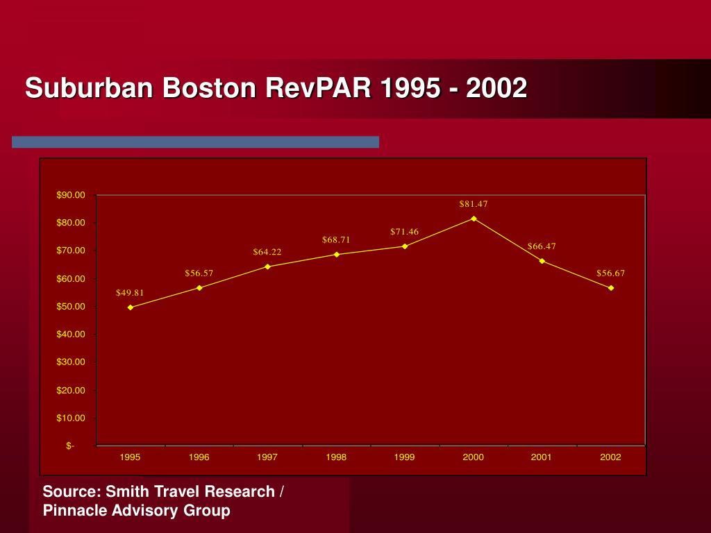 Suburban Boston RevPAR 1995 - 2002