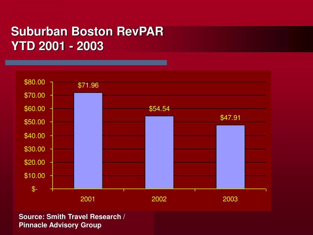Suburban Boston RevPAR