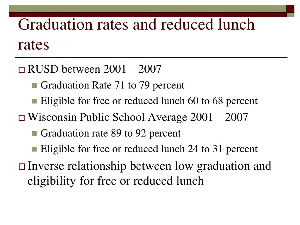 Graduation rates and reduced lunch rates