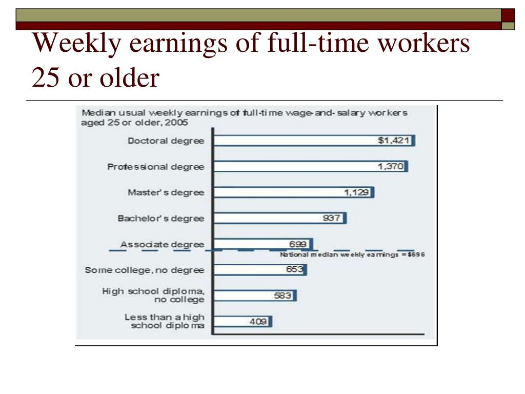 Weekly earnings of full-time workers 25 or older