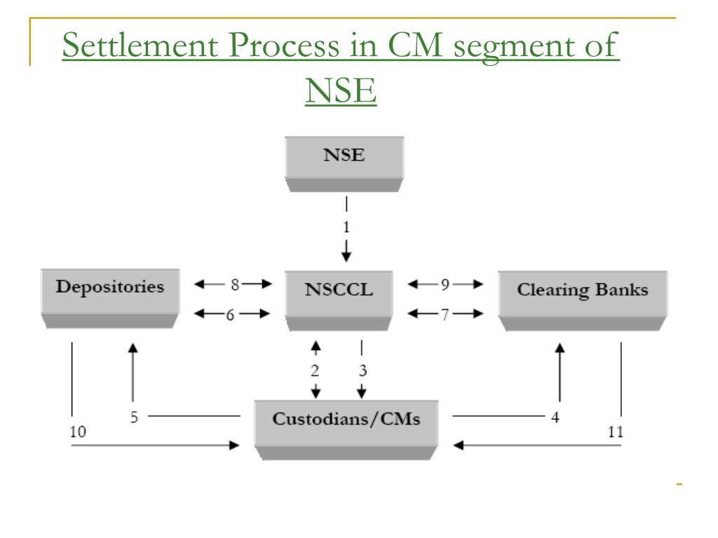 Settlement Process in CM segment of NSE