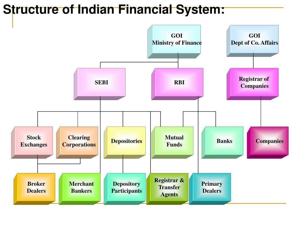 Structure of Indian Financial System: