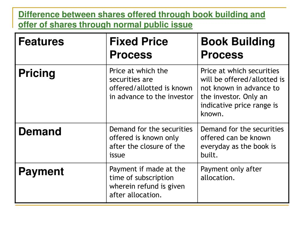 Difference between shares offered through book building and offer of shares through normal public issue