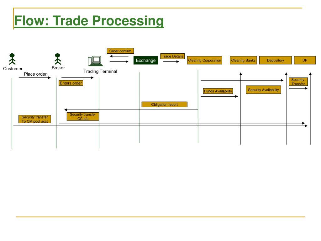 Flow: Trade Processing