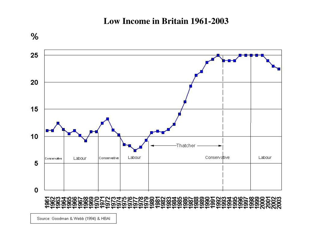 Low Income in Britain 1961-2003