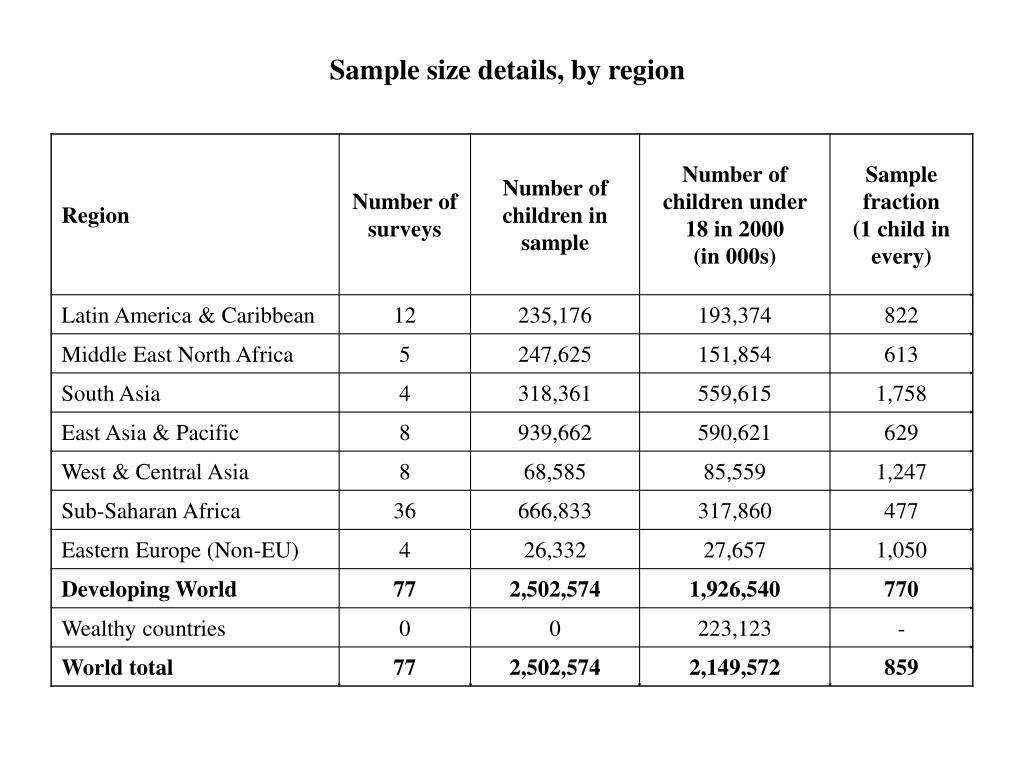 Sample size details, by region