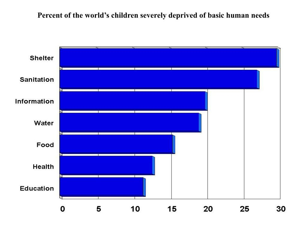 Percent of the world's children severely deprived of basic human needs