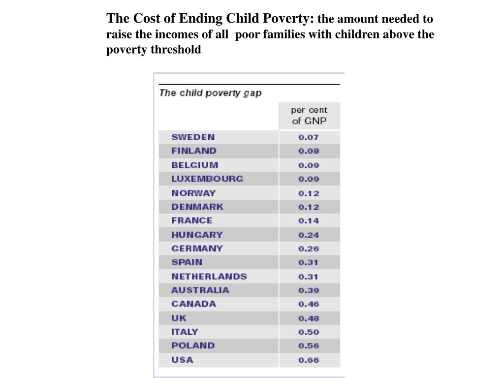 The Cost of Ending Child Poverty: