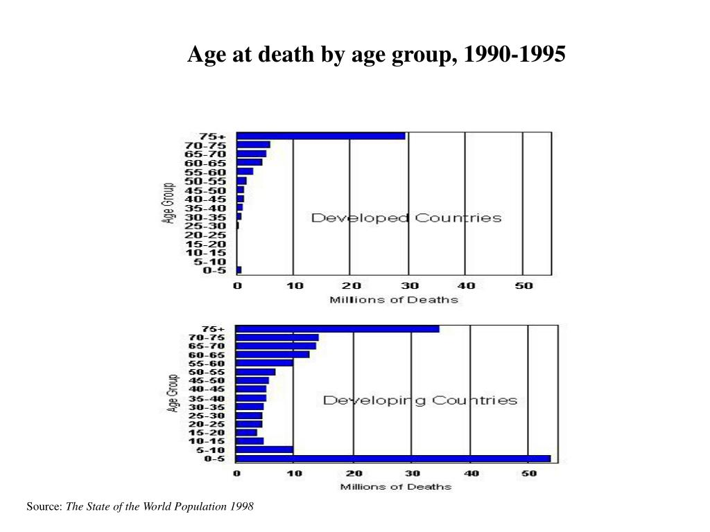 Age at death by age group, 1990-1995