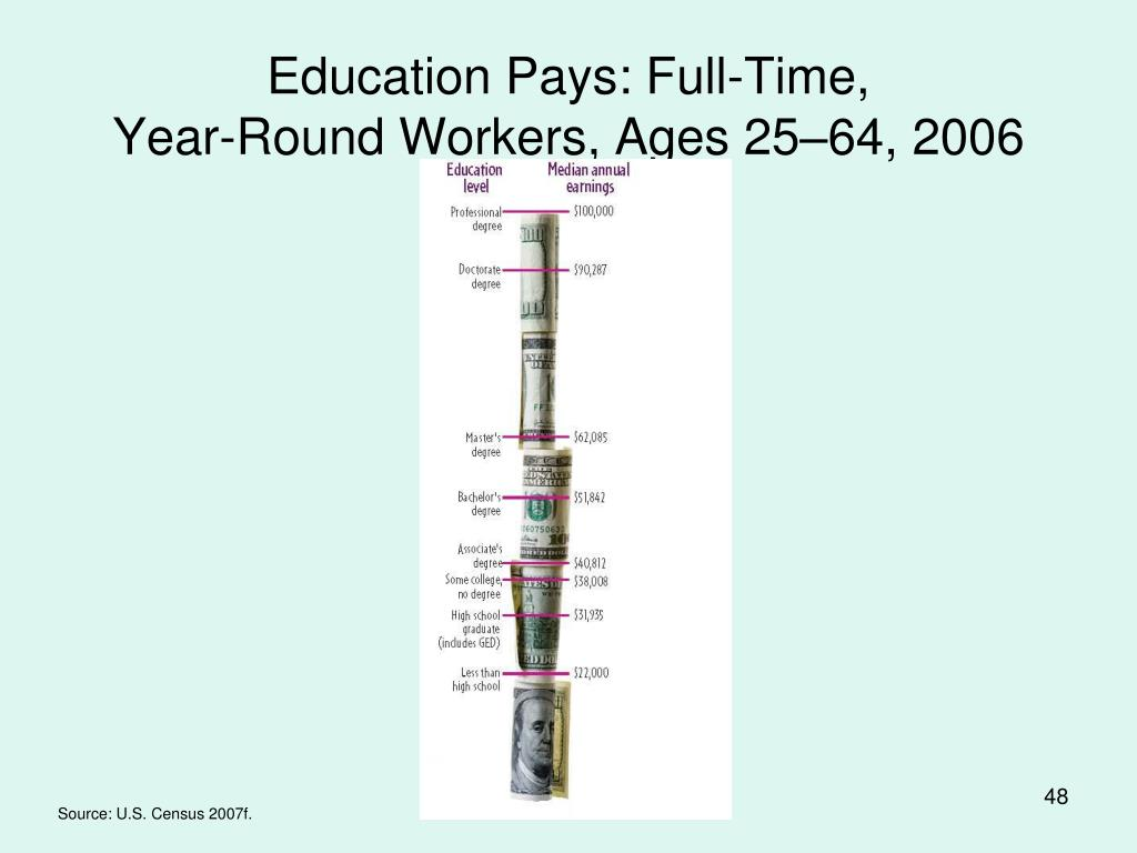 Education Pays: Full-Time,