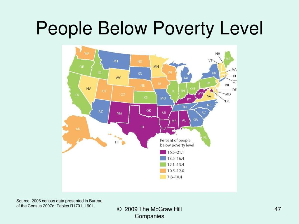 People Below Poverty Level