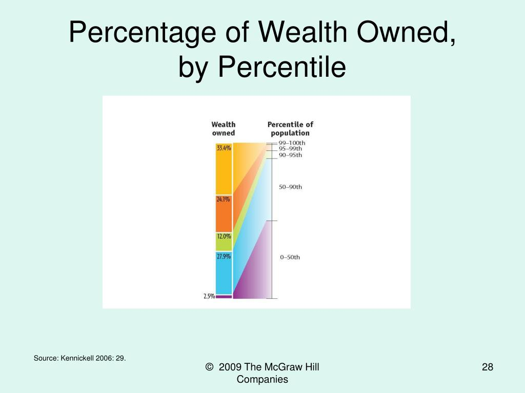 Percentage of Wealth Owned,