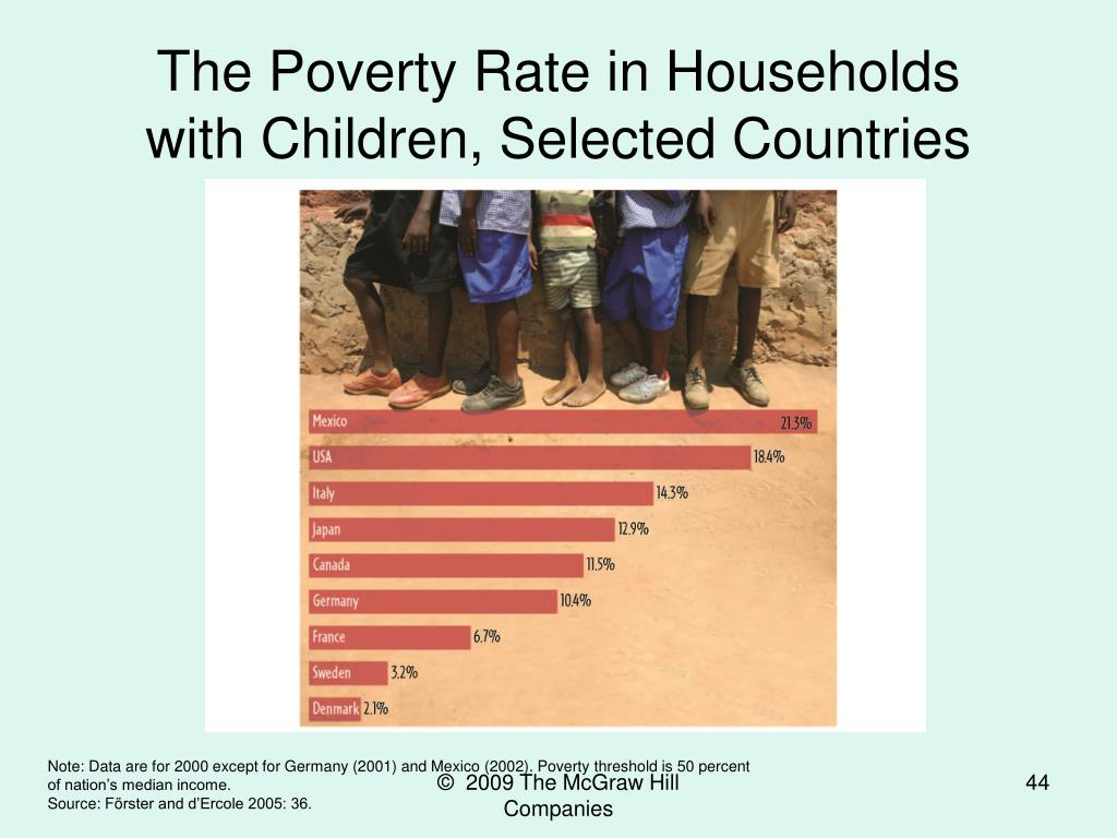 The Poverty Rate in Households