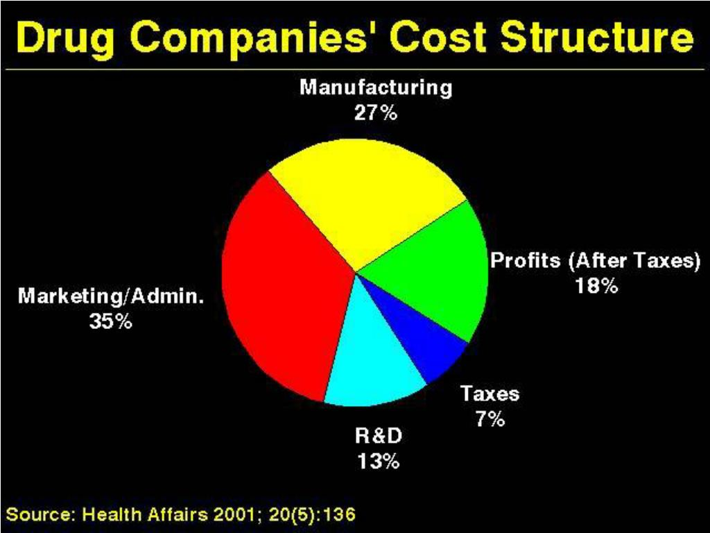 Drug Companies' Cost Structure