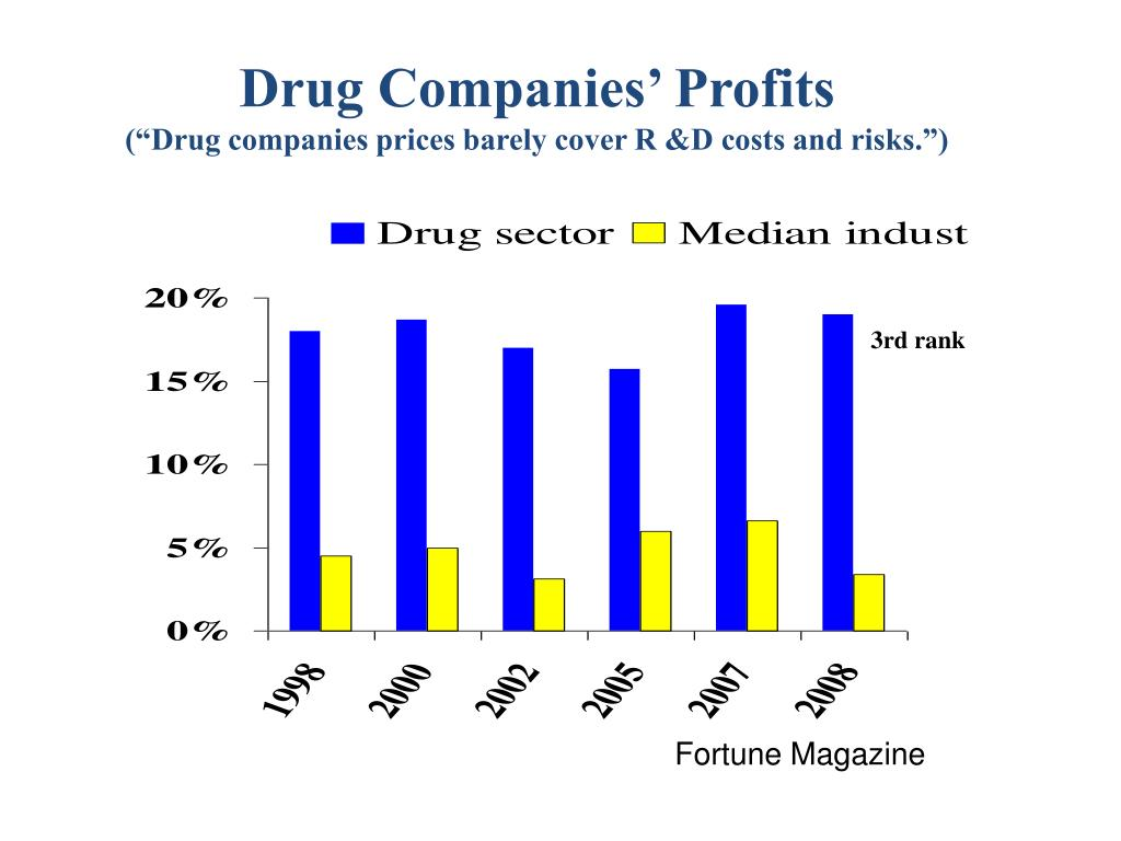 Drug Companies' Profits