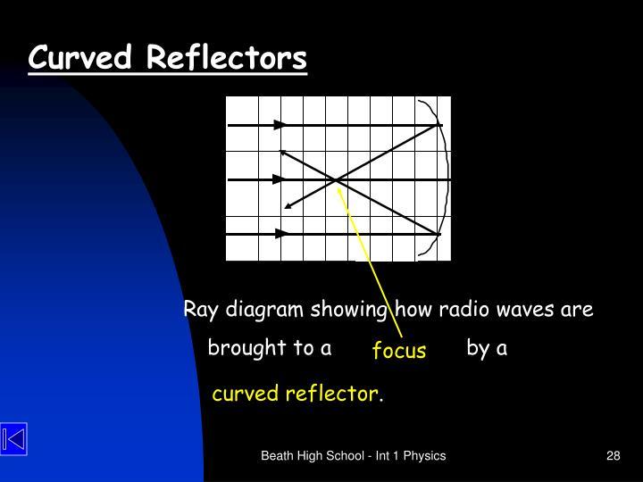 Curved Reflectors