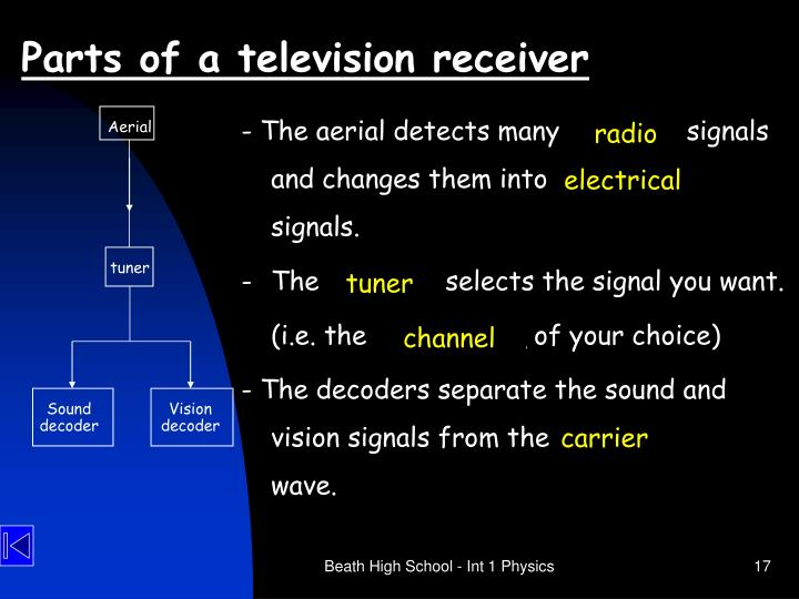 Parts of a television receiver