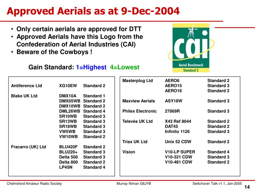 Approved Aerials as at 9-Dec-2004