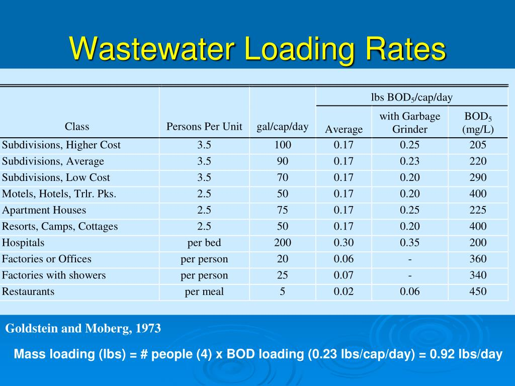 Wastewater Loading Rates